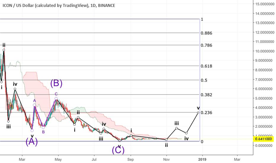 ICXUSD: ICX/USD long x2