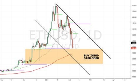 ETHUSD: ETHUSD (video) Where to buy after the fall...