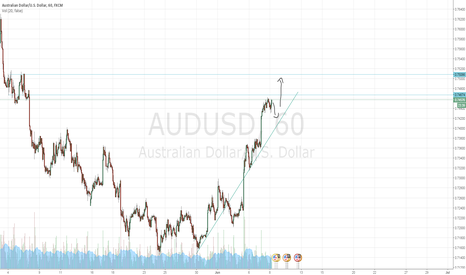 AUDUSD: new to price action
