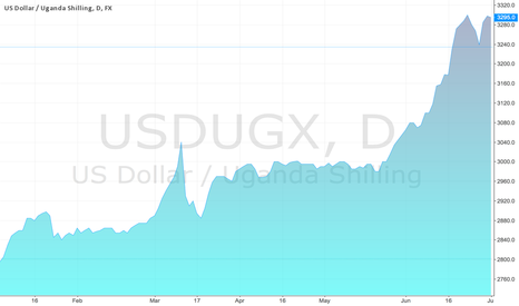 USDUGX: Uganda shilling performance to USD