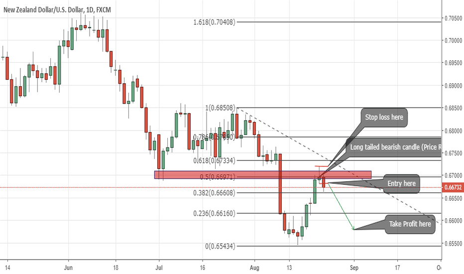 NZDUSD: Lets go short on NZDUSD