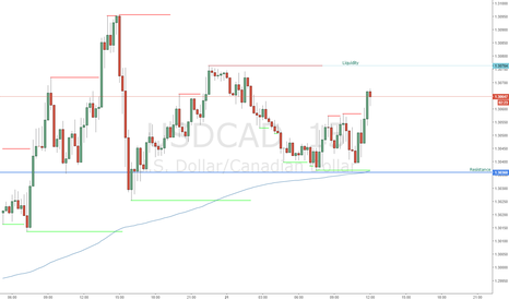 USDCAD: USDCAD Scalp Short Potential