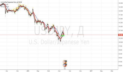 USDJPY: USD/JPY покупка от поддержки