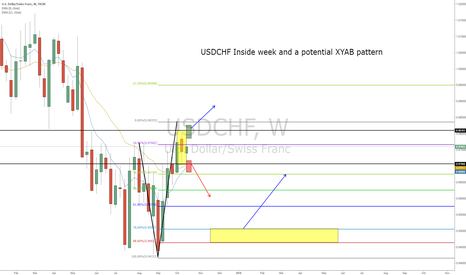 USDCHF: USDCHF Inside week and a potential XYAB pattern