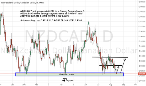 NZDCAD: nzdcad long Advice as its now on Strong Demand zone