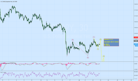 USDJPY: USDJPY Short for C-5-5-3