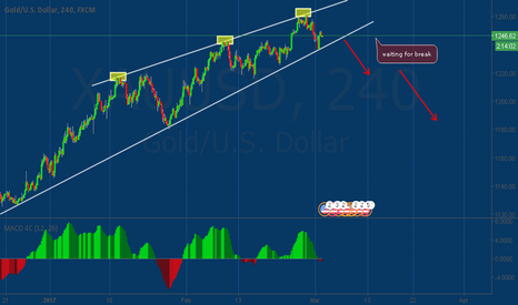 XAUUSD: GOLD waiting for break
