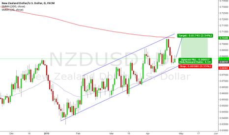 NZDUSD: NZD/USD Long-- Bounce Play Inside the channel