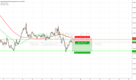 NZDJPY: nice little short trade
