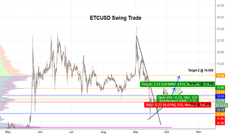 ETCUSD: $ETC Long Swing Trade