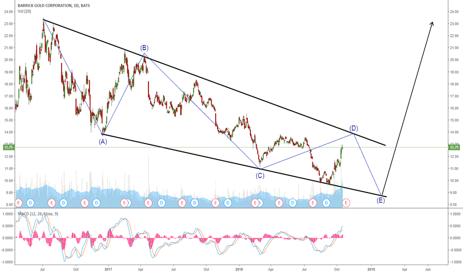 ABX: ABX POTENTIAL 5 WAVE CORRECTION BEFORE THE BREAKOUT