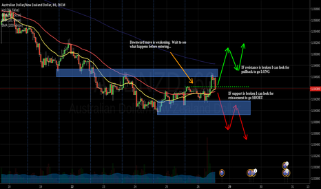AUDNZD: Two ways to play AUDNZD
