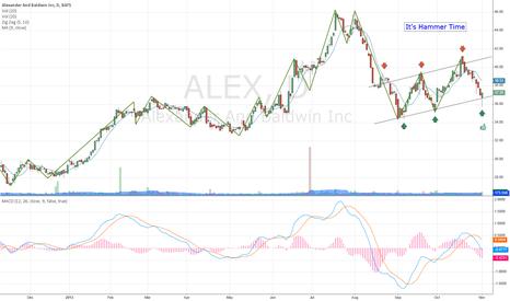 """ALEX: ALEX - Looks bullish """"It;s hammer time"""""""