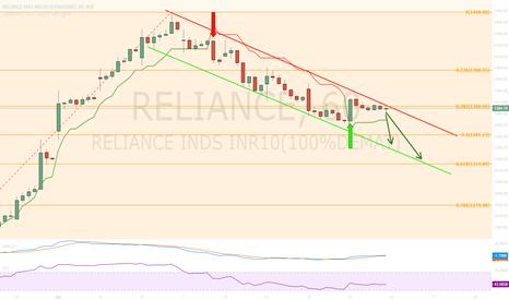 RELIANCE: Reliance - Short