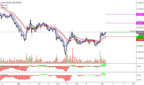 XLMBTC: Стеллар/Биток покупка по рынку