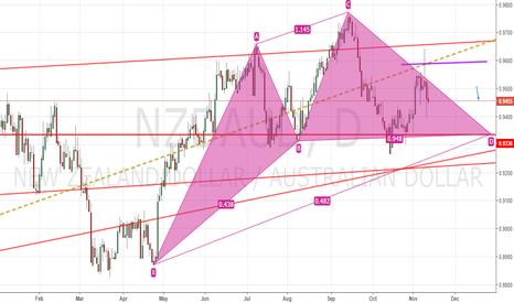 NZDAUD: Expecting weak NZD
