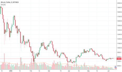 BTCUSD: Bitcoin: wait-and-see mode persists
