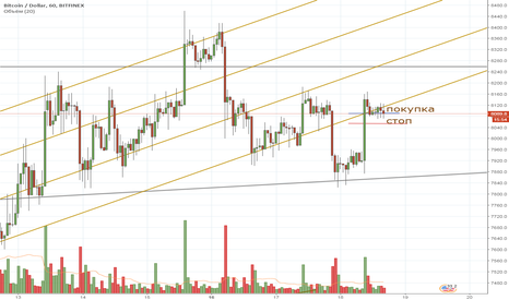 BTCUSD: BTC intraday 18/04/2018 long