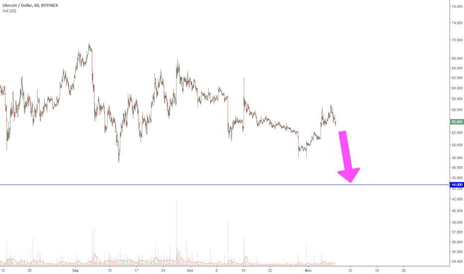 LTCUSD: LTC - violent drop coming?