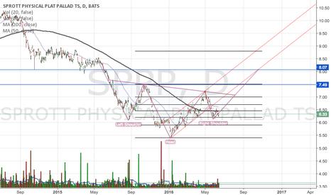 SPPP: SPPP i-H&S?