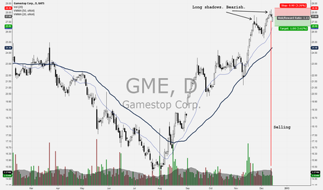 GME: Gamestop reversal at 3 year range
