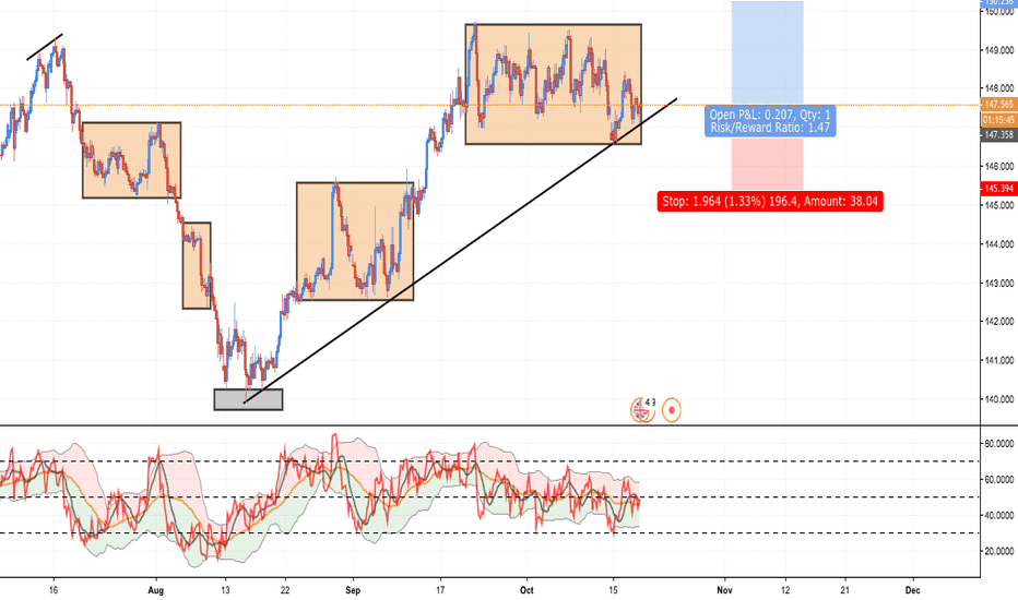 GBPJPY: GBPJPY: Important Zone Right Now