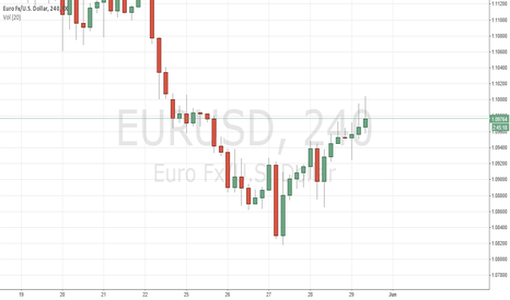 EURUSD: Selling into rejection of 1.10 with the 4 hr