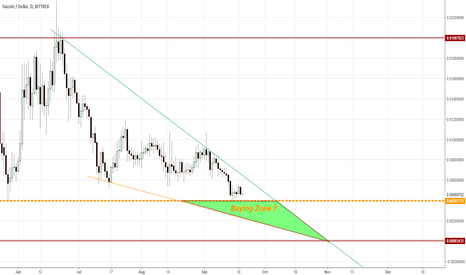 SCUSD: Falling Wedge, Sia can't dissapear...Big buying zone SC