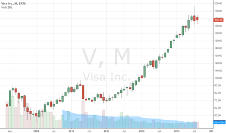 V: Visa will be up in the long run (6 months - 1 year)