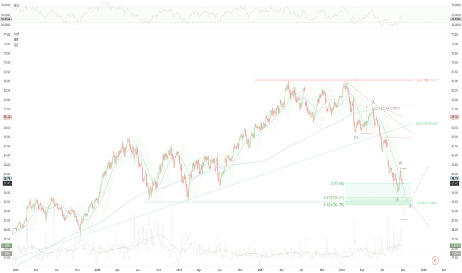 FR: VALEO -  Is it the right time to enter ?