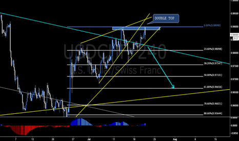 USDCHF: SHORT FOR BREAKOUT