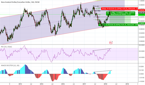 NZDCAD: sell NZD/CAD at weekly time