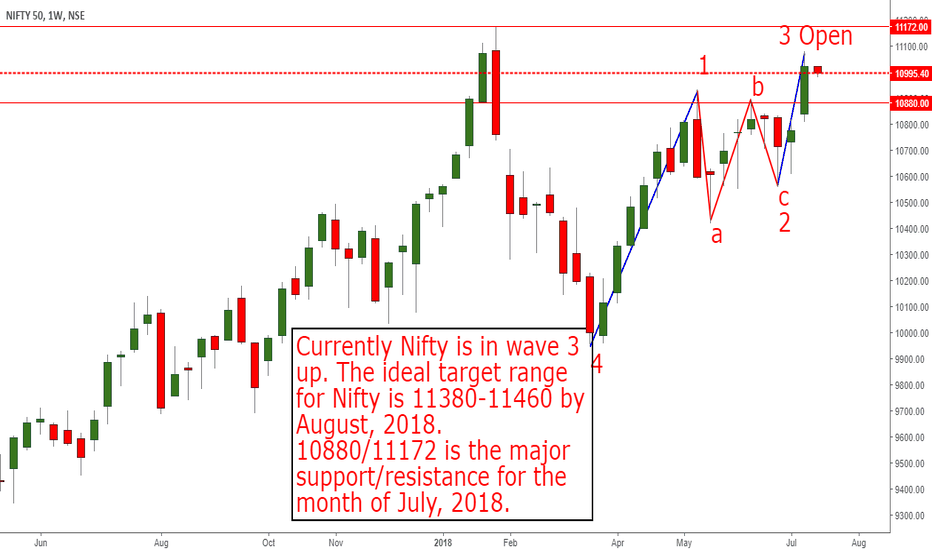 NIFTY: Nifty is in wave 3 and trending UP