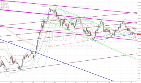 USDJPY: ドル円:難しそうな局面にさしかかっているわけで…