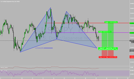 USDJPY: Bullish Gartley UsdJpy w/ Video Breakdown