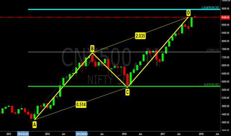 CNX500: NIFTY 500, May reverse from 161.8% Fibo Extension (9500)