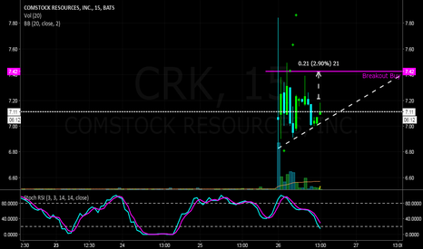 CRK: $CRK - Breakout play at +7.42, keep on watch, Nice bottom suppot