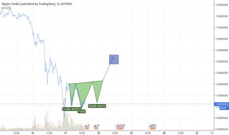 XRPUSD: Segnali di inversione del Trend