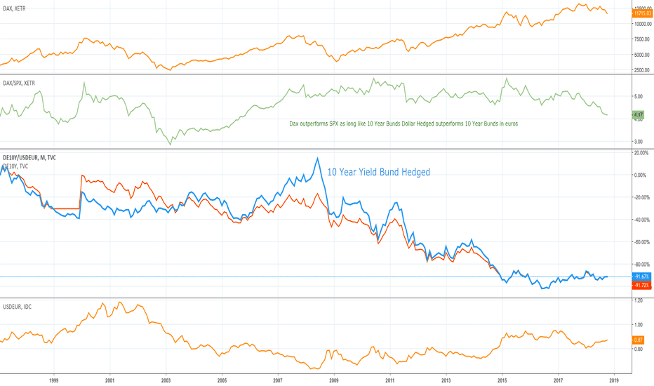 DE10Y/USDEUR: Dax outperforms SPX