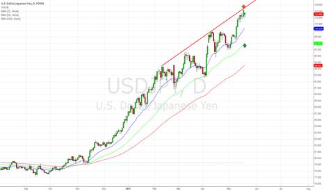 USDJPY: sell usdjpy 102.5 - 98