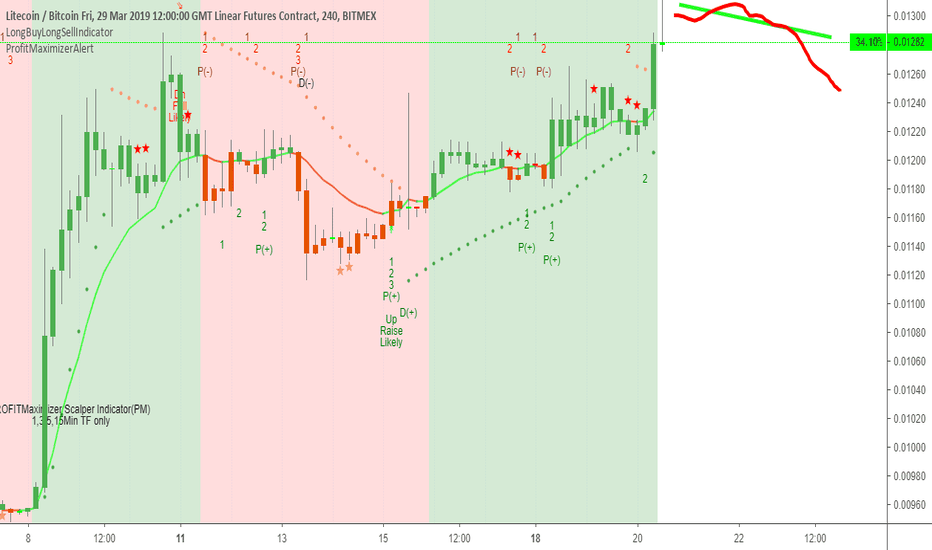 LTCH19: LTCH Short as the candle is inverted