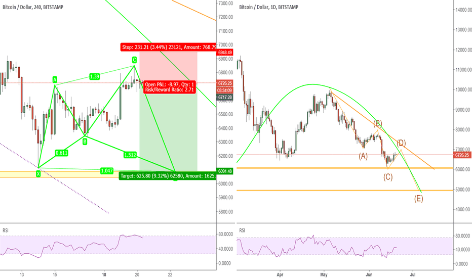 BTCUSD: BTCUSD: set a short trade on BTC