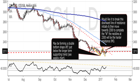 CC1!: Cocoa Bottoming