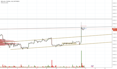 BTCUSD: BTC intraday 13/04/2018 short