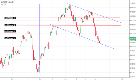 NIFTY: Nifty spot resistance levels to watch out for