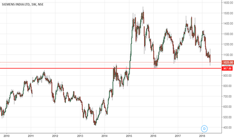 SIEMENS: SIEMENS very close to its good support level of 968