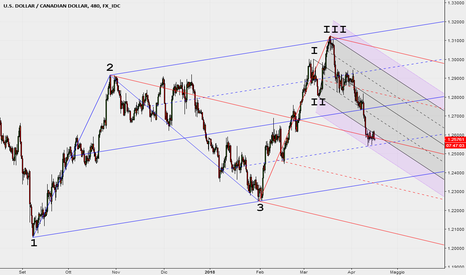 USDCAD: 3 Median Lines - o Pitchforks
