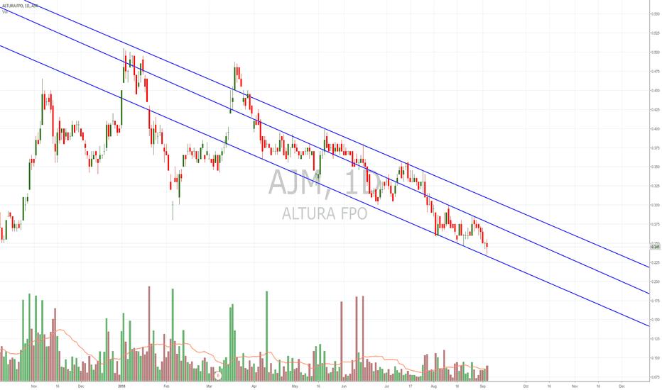 AJM: $AJM descending channel