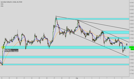 AUDUSD: AUDUSD Thoughts for hourly.