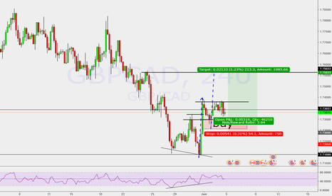 GBPCAD: bullish flag pattern